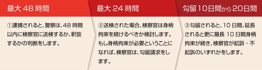 32_逮捕の流れ